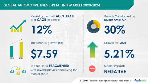 Technavio has announced its latest market research report titled Global Automotive Tires E-Retailing Market 2020-2024 (Graphic: Business Wire)
