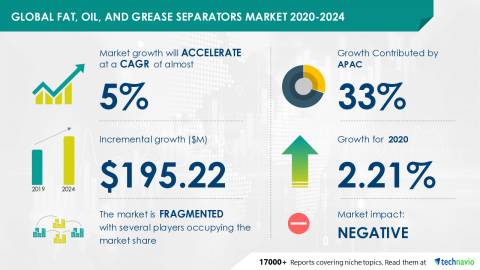 Technavio has announced its latest market research report titled Global Fat, Oil, and Grease Separators Market 2020-2024 (Graphic: Business Wire)
