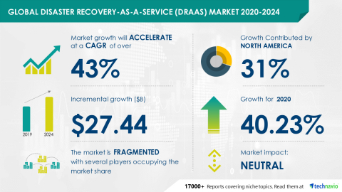 Technavio has announced its latest market research report titled Global Disaster Recovery-as-a-Service (DRaaS) Market 2020-2024 (Graphic: Business Wire)