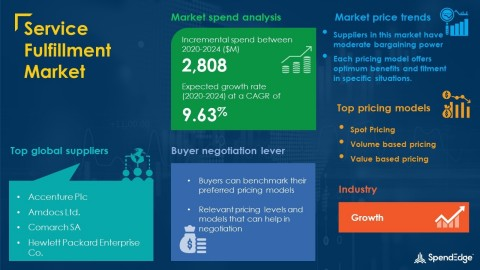 SpendEdge has announced the release of its Global Service Fulfillment Market Procurement Intelligence Report (Graphic: Business Wire)
