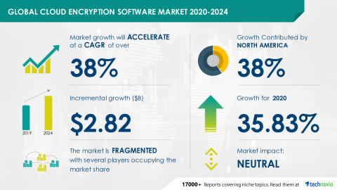 Technavio has announced its latest market research report titled Global Cloud Encryption Software Market 2020-2024 (Graphic: Business Wire)