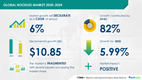 Technavio has announced its latest market research report titled Global Noodles Market 2020-2024. (Graphic: Business Wire)