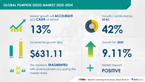 Technavio has announced its latest market research report titled Global Pumpkin Seeds Market 2020-2024 (Photo: Business Wire)