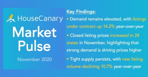 HouseCanary Market Pulse Report (Graphic: Business Wire)