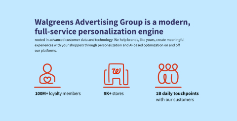 Walgreens Advertising Group Overview (Graphic: Business Wire)