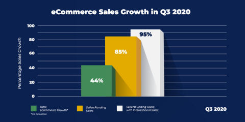 The overall eCommerce market continues to grow at a fast pace. This graphic shows Q3 2020 results for the industry as well as the even larger growth seen by SellersFunding clients that are eCommerce marketplace and direct-to-consumer SMBs. (Graphic: Business Wire)