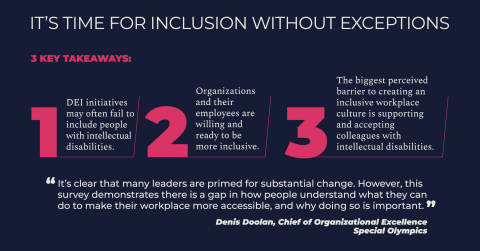 """The """"Intellectual Disabilities in Workplace Diversity, Equity, and Inclusion"""" survey data highlights the need for true inclusion. (Graphic: Business Wire)"""