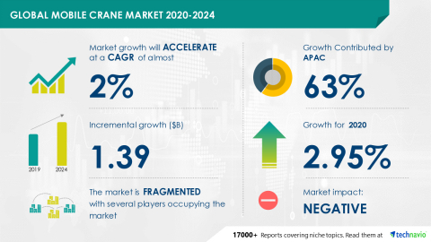 Technavio has announced its latest market research report titled Global Mobile Crane Market 2020-2024 (Graphic: Business Wire)