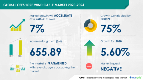 Technavio has announced its latest market research report titled Global Offshore Wind Cable Market 2020-2024 (Graphic: Business Wire)