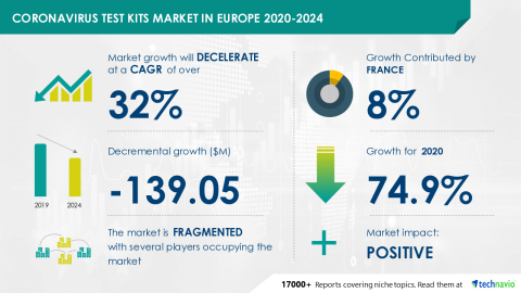 Technavio has announced its latest market research report titled Coronavirus Test Kits Market in Europe 2020-2024 (Graphic: Business Wire)