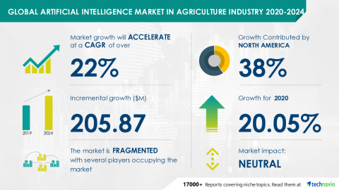 Technavio has announced its latest market research report titled Global Artificial Intelligence Market in Agriculture Industry 2020-2024 (Graphic: Business Wire)