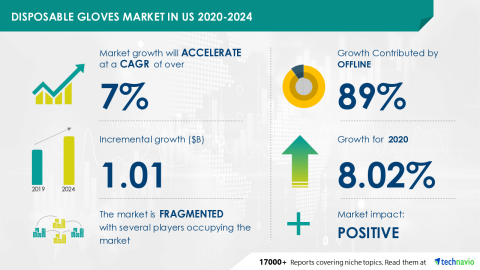 Technavio has announced its latest market research report titled Disposable Gloves Market in US 2020-2024 (Graphic: Business Wire).