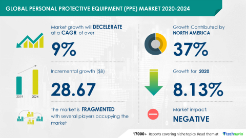 Technavio has announced its latest market research report titled Global Personal Protective Equipment (PPE) Market 2020-2024 (Graphic: Business Wire)