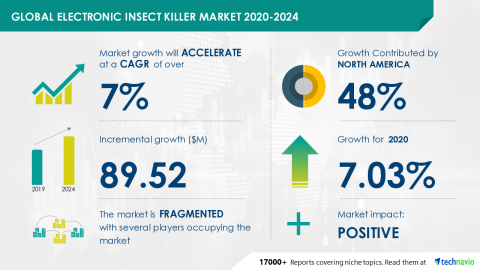 Technavio has announced its latest market research report titled Global Electronic Insect Killer Market 2020-2024 (Graphic: Business Wire)