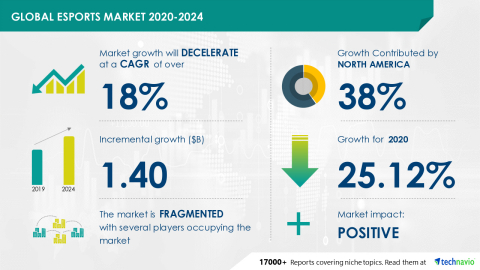 Technavio has announced its latest market research report titled Global Esports Market 2020-2024 (Graphic: Business Wire)