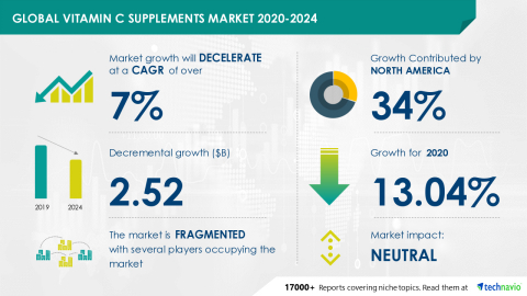 Technavio has announced its latest market research report titled Global Vitamin C Supplements Market 2020-2024 (Graphic: Business Wire)