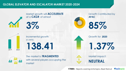 Technavio has announced its latest market research report titled Global Elevator and Escalator Market 2020-2024 (Graphic: Business Wire)