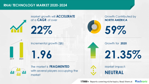 Technavio has announced its latest market research report titled RNAi Technology Market 2020-2024 (Graphic: Business Wire).