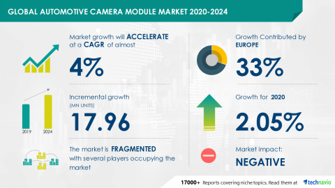 Technavio has announced its latest market research report titled Global Automotive Camera Module Market 2020-2024 (Graphic: Business Wire)