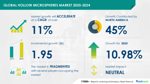 Technavio has announced its latest market research report titled Global Hollow Microspheres Market 2020-2024 (Graphic: Business Wire)