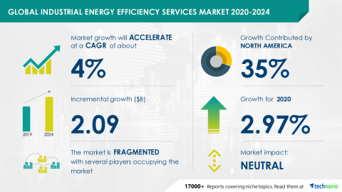 Technavio has announced its latest market research report titled Global Industrial Energy Efficiency Services Market 2020-2024 (Photo: Business Wire)