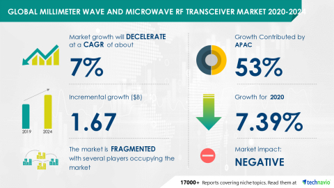 Technavio has announced its latest market research report titled Global Millimeter Wave and Microwave RF Transceiver Market 2020-2024 (Graphic: Business Wire)