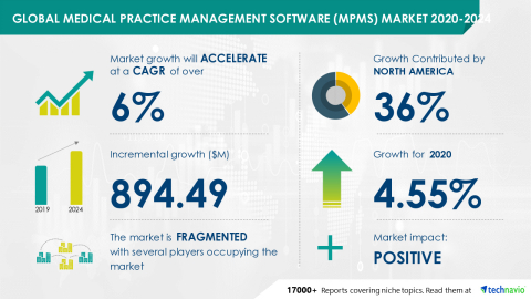 Technavio has announced its latest market research report titled Global Medical Practice Management Software (MPMS) Market 2020-2024 (Graphic: Business Wire)