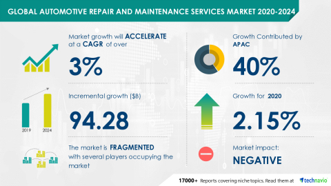 Technavio has announced its latest market research report titled Global Automotive Repair and Maintenance Services Market 2020-2024 (Graphic: Business Wire)