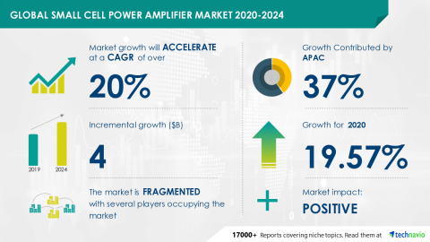 Technavio has announced its latest market research report titled Global Small Cell Power Amplifier Market 2020-2024 (Graphic: Business Wire).