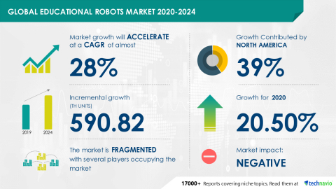 Technavio has announced its latest market research report titled Global Educational Robots Market 2020-2024 (Graphic: Business Wire)