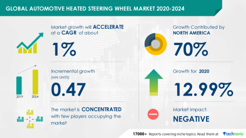 Technavio has announced its latest market research report titled Global Automotive Heated Steering Wheel Market 2020-2024 (Graphic: Business Wire)