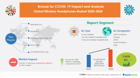 Technavio has announced its latest market research report titled Global Wireless Headphones Market 2020-2024 (Graphic: Business Wire)