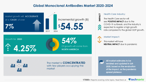 Technavio has announced its latest market research report titled Global Monoclonal Antibodies Market 2020-2024 (Graphic: Business Wire)