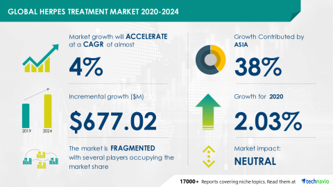Technavio has announced its latest market research report titled Global Herpes Treatment Market 2020-2024 (Graphic: Business Wire)
