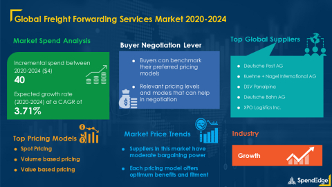 SpendEdge has announced the release of its Global Freight Forwarding Services Market Procurement Intelligence Report (Graphic: Business Wire)