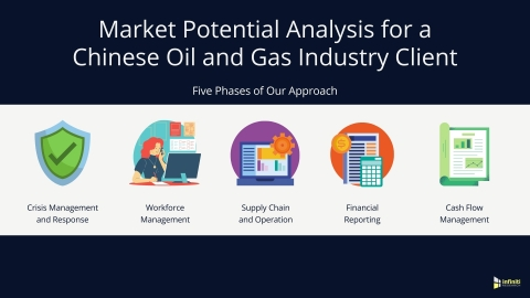 Market Potential Analysis for a Chinese Oil and Gas Industry Client: Five Phases of our Approach (Graphic: Business Wire).