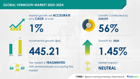 Technavio has announced its latest market research report titled Global Vermouth Market 2020-2024 (Graphic: Business Wire).