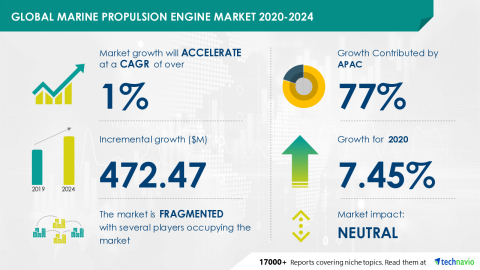 Technavio has announced its latest market research report titled Global Marine Propulsion Engine Market 2020-2024 (Graphic: Business Wire).