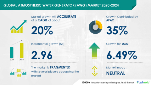 Technavio has announced its latest market research report titled Global Atmospheric Water Generator (AWG) Market 2020-2024 (Graphic: Business Wire)