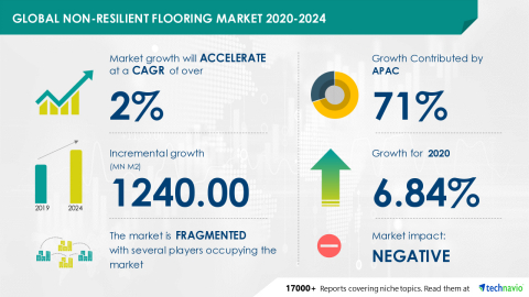 Technavio has announced its latest market research report titled Global Non-resilient Flooring Market 2020-2024 (Graphic: Business Wire)