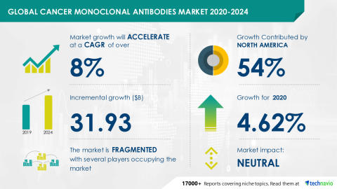 Technavio has announced its latest market research report titled Global Cancer Monoclonal Antibodies Market 2020-2024 (Graphic: Business Wire)