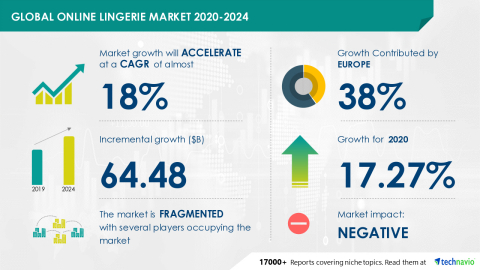 Technavio has announced its latest market research report titled Global Online Lingerie Market 2020-2024 (Graphic: Business Wire)