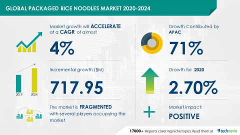 Technavio has announced its latest market research report titled Global Packaged Rice Noodles Market 2020-2024 (Graphic: Business Wire)