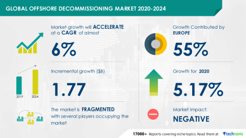 Technavio has announced its latest market research report titled Global Offshore Decommissioning Market 2020-2024 (Graphic: Business Wire)