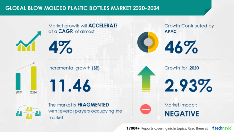 Technavio has announced its latest market research report titled Global Blow Molded Plastic Bottles Market 2020-2024 (Graphic: Business Wire)