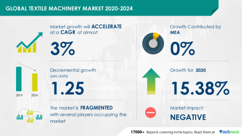 Technavio has announced its latest market research report titled Global Textile Machinery Market 2020-2024 (Graphic: Business Wire).