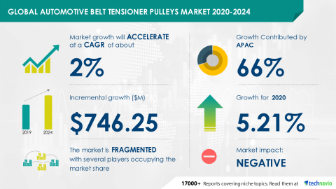 Technavio has announced its latest market research report titled Global Automotive Belt Tensioner Pulleys Market 2020-2024 (Graphic: Business Wire)