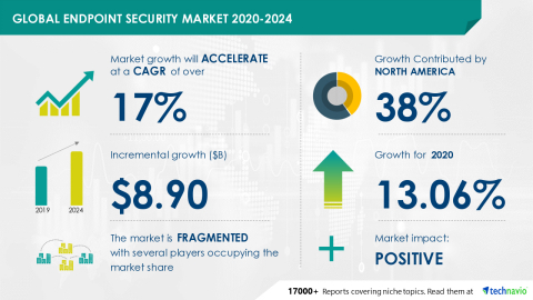 Technavio has announced its latest market research report titled Global Endpoint Security Market 2020-2024 (Photo: Business Wire)