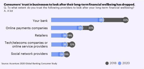 Consumers' trust in businesses to look after their long-term financial wellbeing has dropped (Graphic: Business Wire)