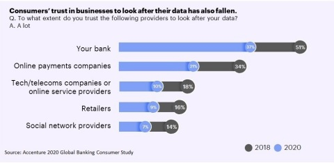 Consumers' trust in businesses to look after their data has also fallen (Graphic: Business Wire)